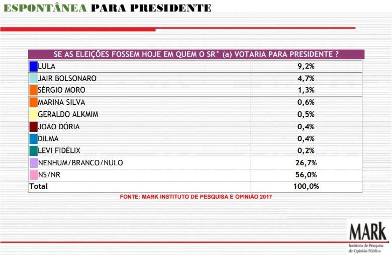 Lula e Bolsonaro são os preferidos para a corrida presidencial de 2018